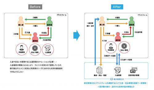 マッチングプラットフォームイメージ図