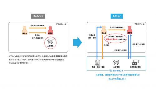 サブスクリプションサービスイメージ図