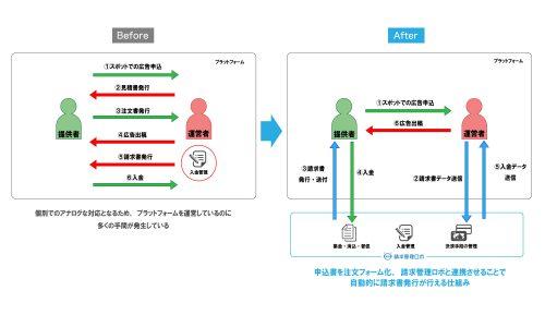 オプションサービス販売イメージ図