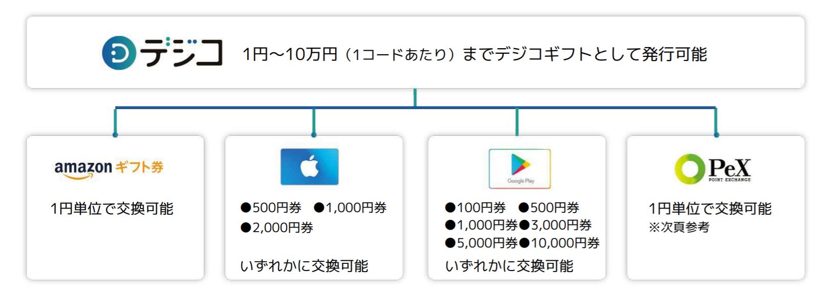 「デジコ」1円単位から交換可能