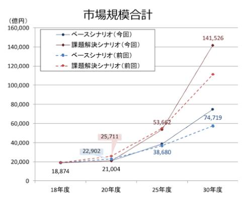 シェアリングエコノミーの市場規模