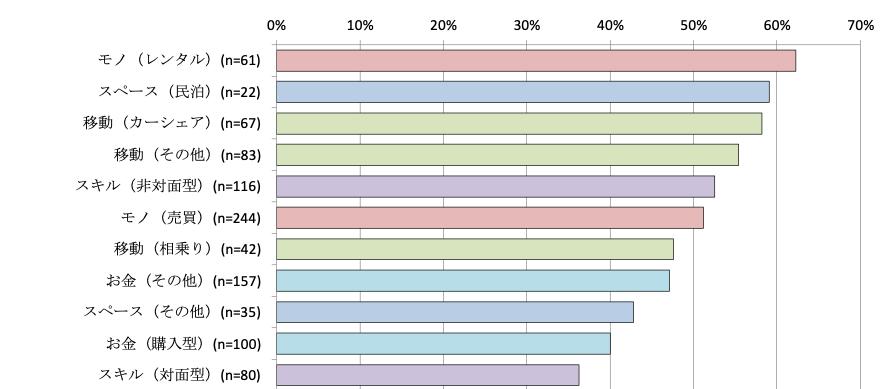 2021年シェアリングエコノミー調査報告書・データ集