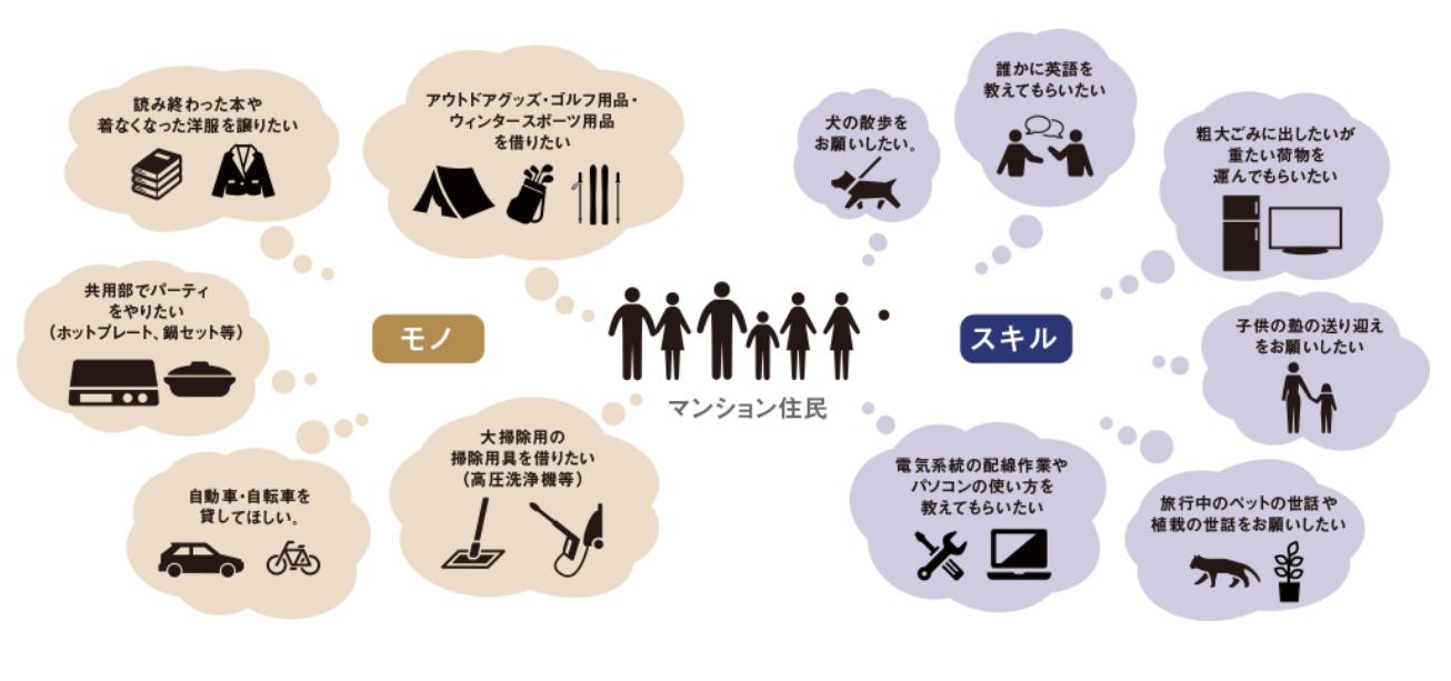 【モノ・スキル】のシェアイメージ